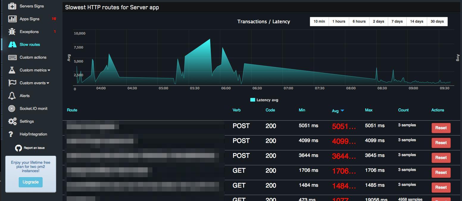 monitoring system for NodeJS