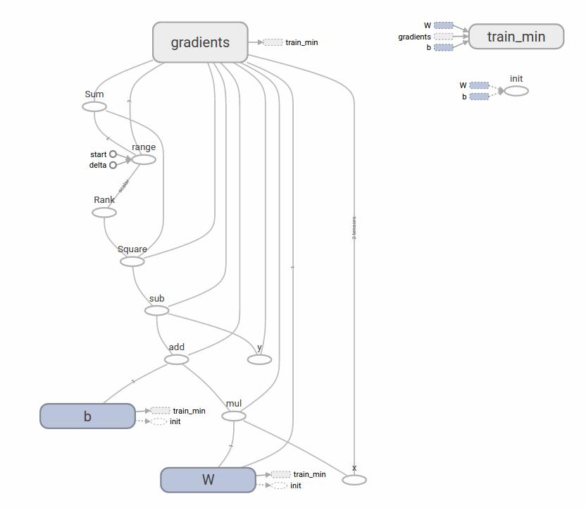 Hình 2.3: Đồ thị của toàn bộ bài toán