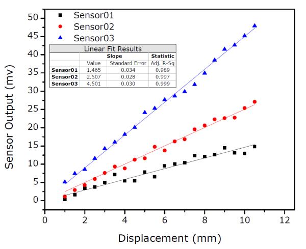 Hình 1.3: Hàm số regression