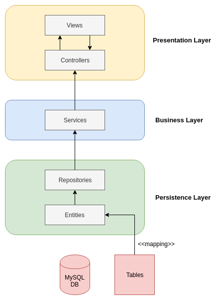 MyContact architecture