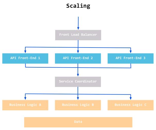Học lập trình web online chất lượng
