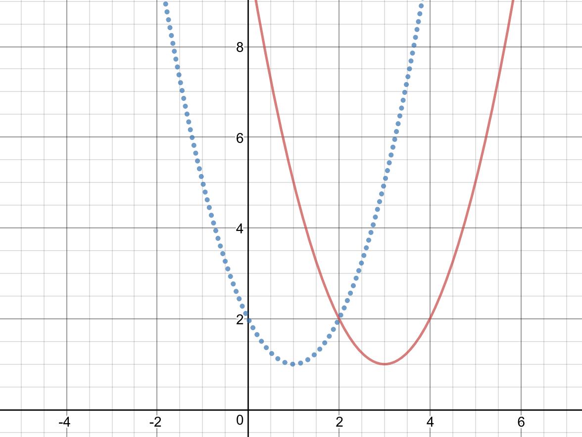 Đồ thị y=f(x-2)