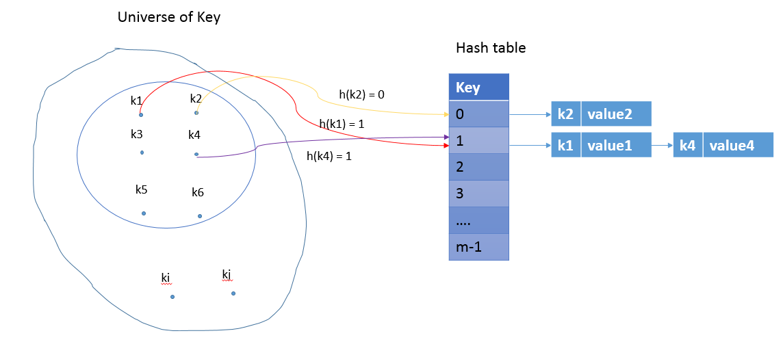 Hashtable in a nutshell - Phần 1