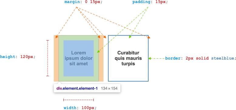 Các thuộc tính cơ bản của CSS box model.
