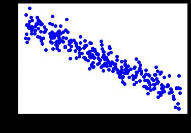 đồ thị bộ dữ liệu đơn giản