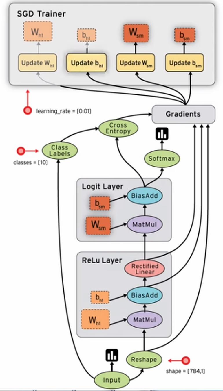 Hình 1.1: Ví dụ về một graph trong Tensorflow