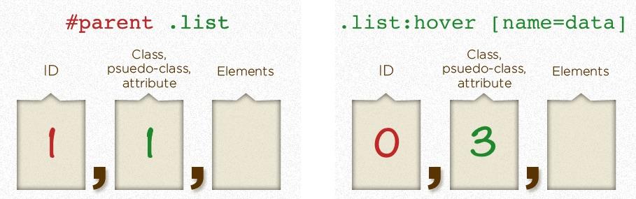 GrabCV - CSS Specificity