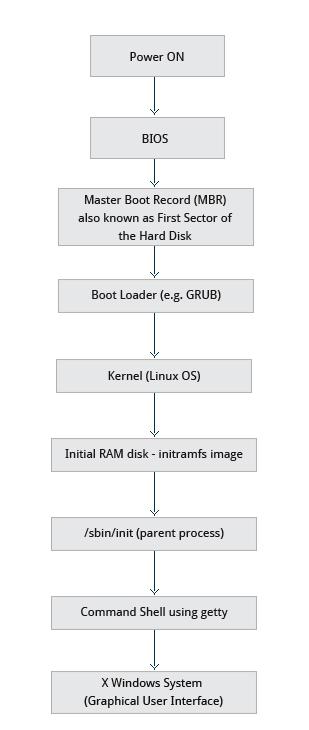 Miêu tả các bước khi một hệ thống Linux khởi động