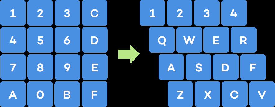 Bên trái là bàn phím hexa, bên phải là bàn phím máy tính thời bây giờ