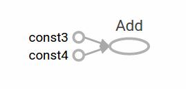 Hình 2.1: Đồ thị của phép add hai constant