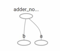 Hình 2.2: Đồ thị của phép add hai placeholder