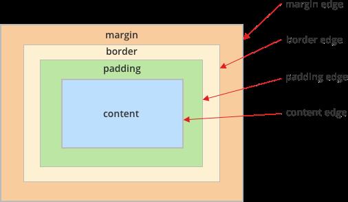 CSS Box model cơ bản