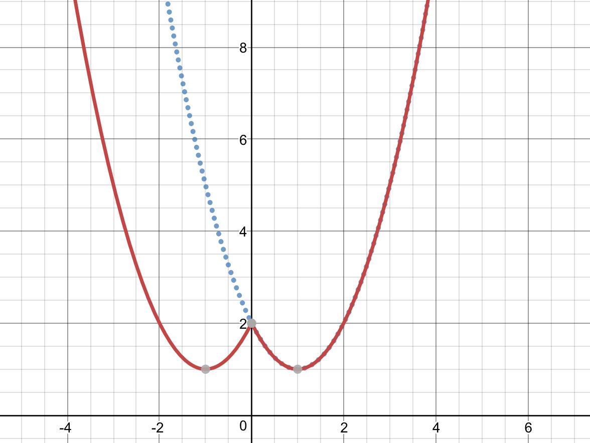 Đồ thị y=f(|x|)