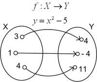 Hình 1.1: Hàm số