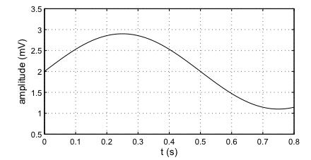 Để biểu diễn được trên máy tính thì sẽ cần làm 2 việc, 1 là sampling (tức là  một khoảng thời gian bao nhiêu lại lấy dữ liệu một lần) và 2 ...