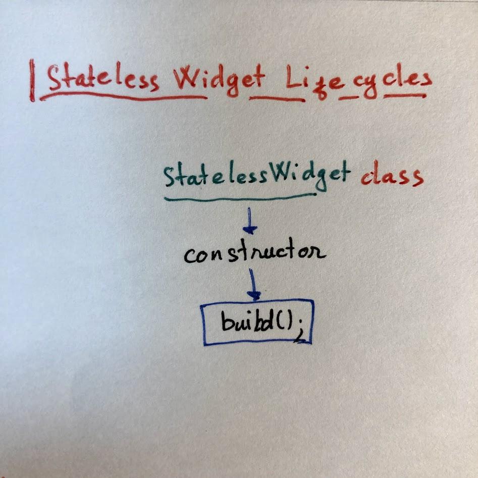 Vòng đời của StatelessWidget