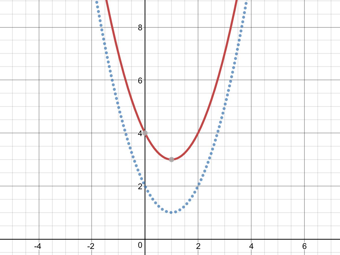 Đồ thị y=f(x)+2