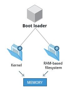 Tìm hiểu về Linux boot process | #2