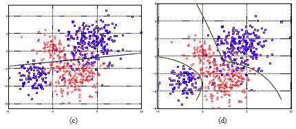 Hình 1.2: Hàm số classification