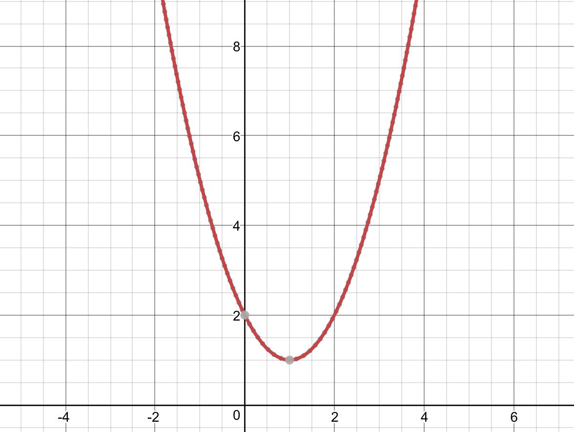 Đồ thị y=f(x)