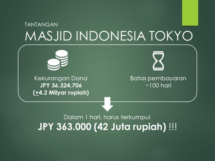 Masjid Indonesia di tokyo Butuh bantuan