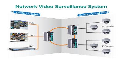 Moxa IP surveillance system