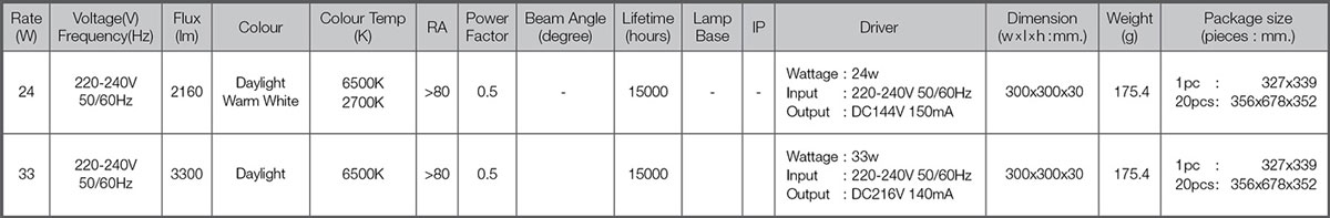 Led circular set spec