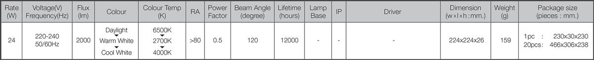 Led module colour switch 24w spec