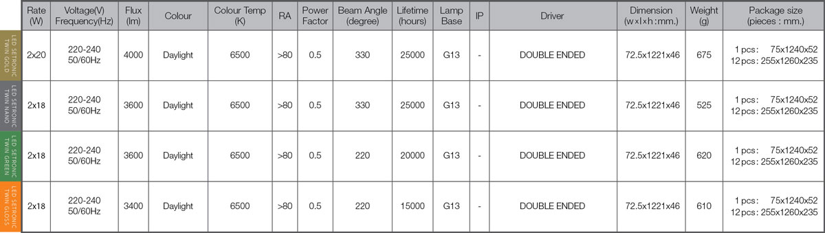 Led setronic twin spec