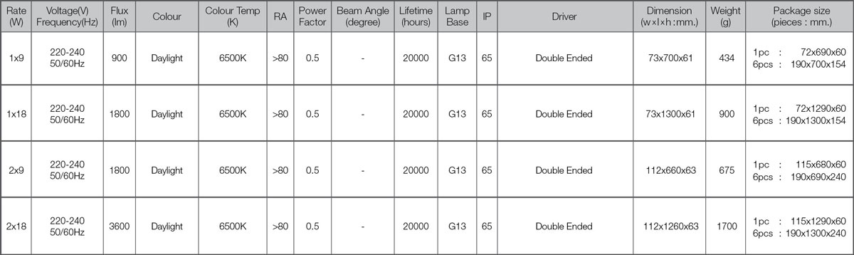 Led tri proof set spec