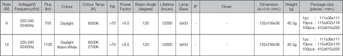 Led downlight gx 53 spec