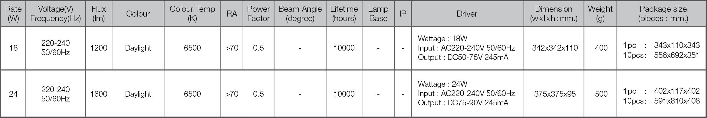 Led ceiling lamp spec