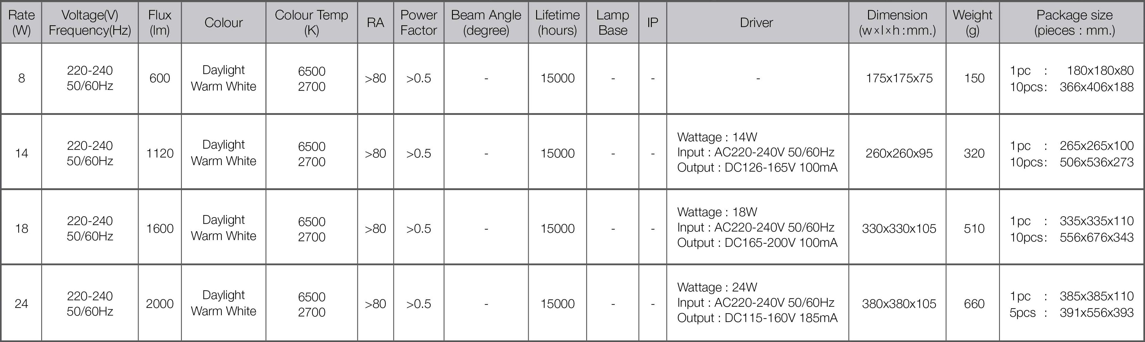 Led ceiling lamp star spec