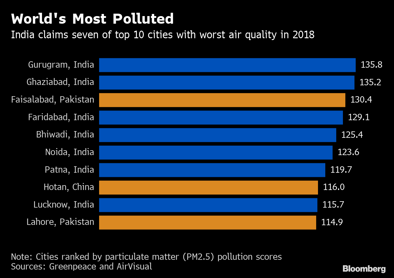 Worlds_Most_Polluted___20190305094305___.png
