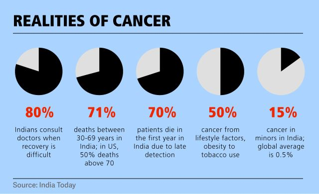 Realities_of_Cancer_in_India___20141006010400___.jpg
