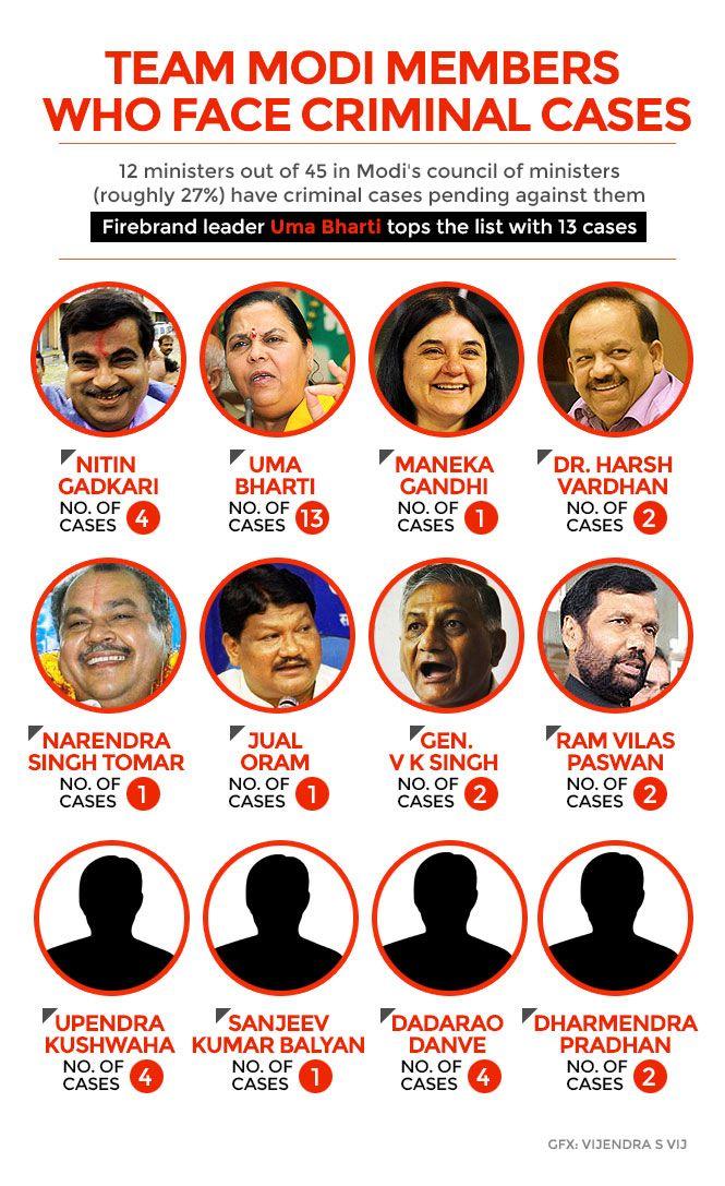 gfx-criminal-modi-ministers___20140828090945___.jpg
