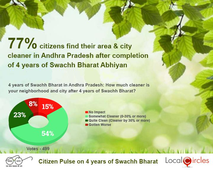 4_Years_of_Swachh_Bharat_Poll_-_State_wise_Result_-_Andhra_Pradesh___20181002102819___.jpg
