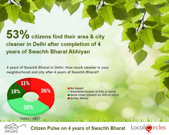 4_Years_of_Swachh_Bharat_Poll_-_State_wise_Result_-_Delhi___20181002100557___.jpg