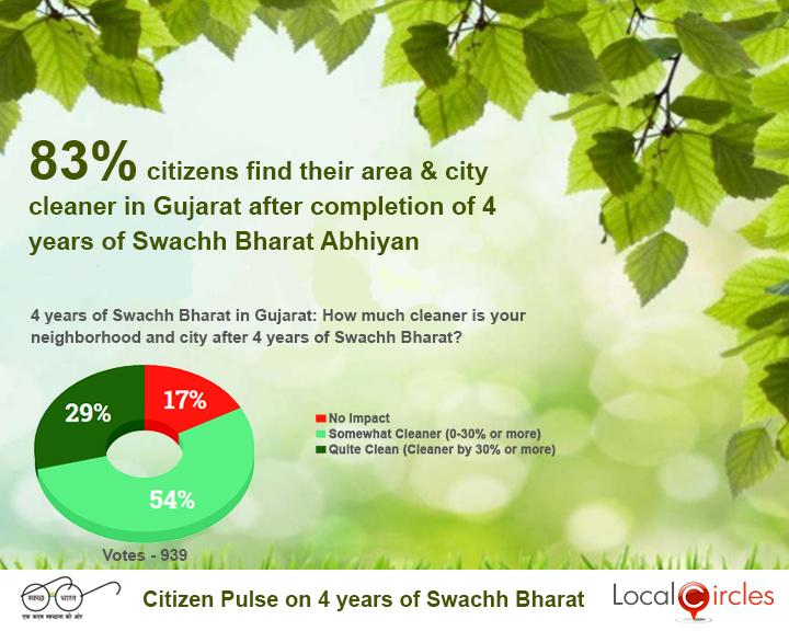 4_Years_of_Swachh_Bharat_Poll_-_State_wise_Result_-_Gujarat___20181002102733___.jpg