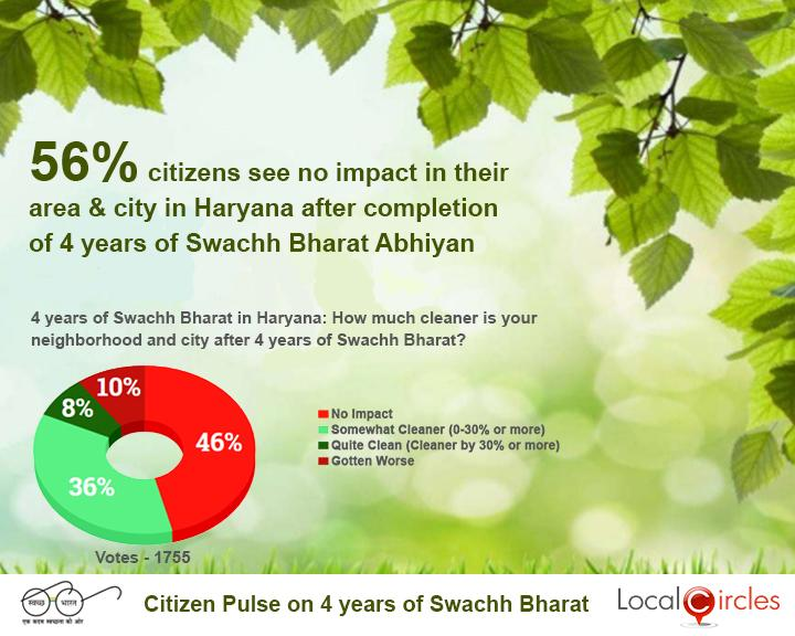 4_Years_of_Swachh_Bharat_Poll_-_State_wise_Result_-_Haryana___20181002101601___.jpg