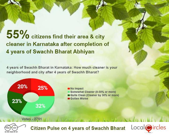 4_Years_of_Swachh_Bharat_Poll_-_State_wise_Result_-_Karnataka___20181002101448___.jpg