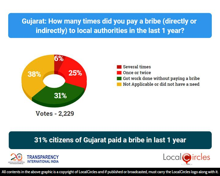 Corruption_State_Poll_1_-_Results_-_04_Aug_2018_-_Gujarat___20181012094825___.jpg