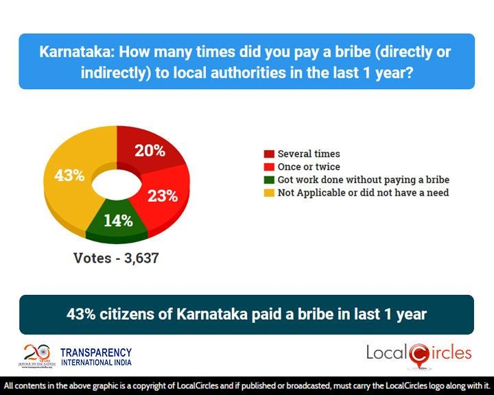 Corruption_State_Poll_1_-_Results_-_04_Aug_2018_-_Karnataka___20181012100913___.jpg