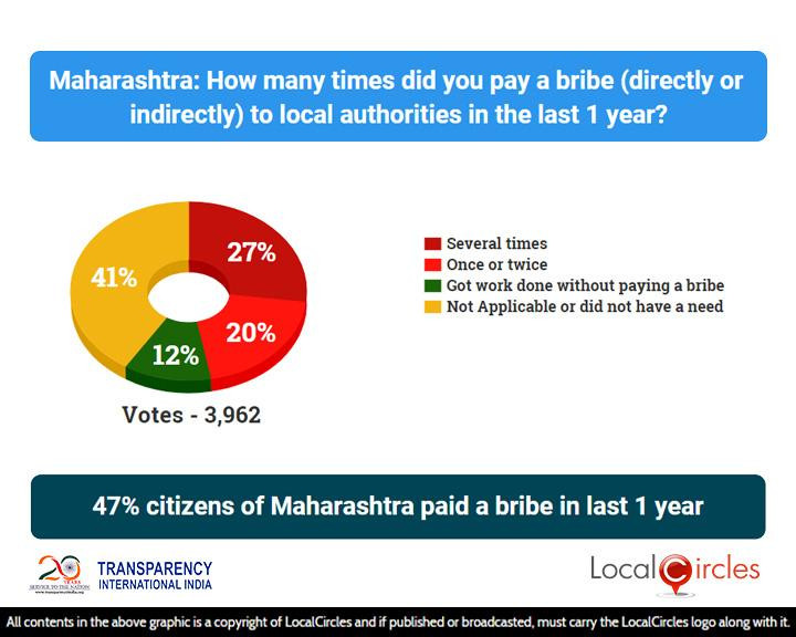 Corruption_State_Poll_1_-_Results_-_04_Aug_2018_-_Maharashtra___20181012124428___.jpg