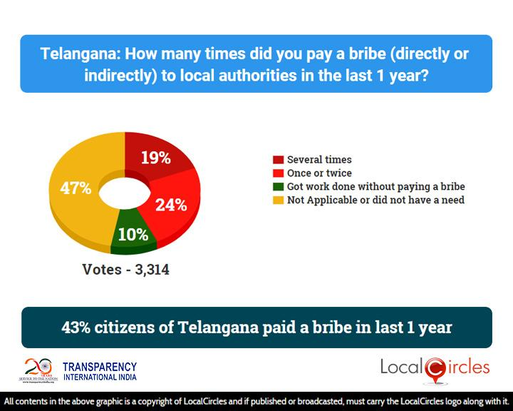 Corruption_State_Poll_1_-_Results_-_04_Aug_2018_-_Telangana___20181012015041___.jpg