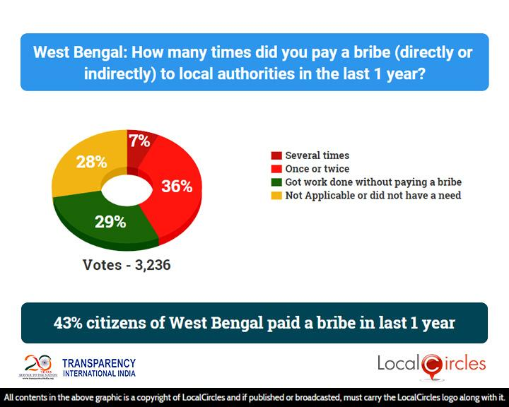 Corruption_State_Poll_1_-_Results_-_04_Aug_2018_-_West_Bengal___20181012015818___.jpg