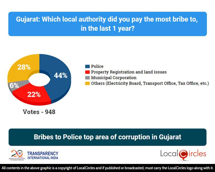 Corruption_State_Poll_2_-_Results_-_04_Aug_2018_-_Gujarat___20181012094835___.jpg