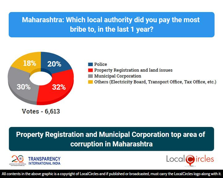 Corruption_State_Poll_2_-_Results_-_04_Aug_2018_-_Maharashtra___20181012124438___.jpg