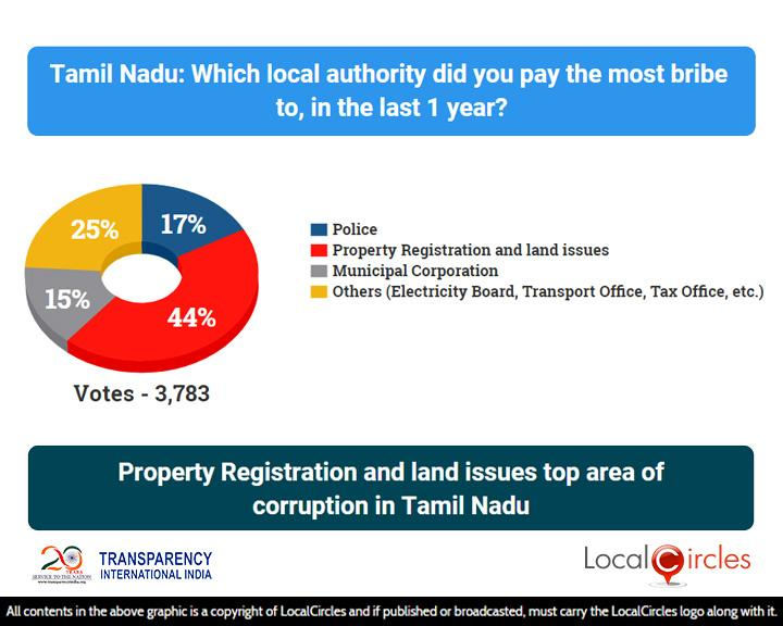 Corruption_State_Poll_2_-_Results_-_04_Aug_2018_-_Tamil_Nadu___20181012012151___.jpg