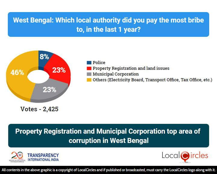 Corruption_State_Poll_2_-_Results_-_04_Aug_2018_-_West_Bengal___20181012015827___.jpg